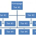 website-tiering-150x150